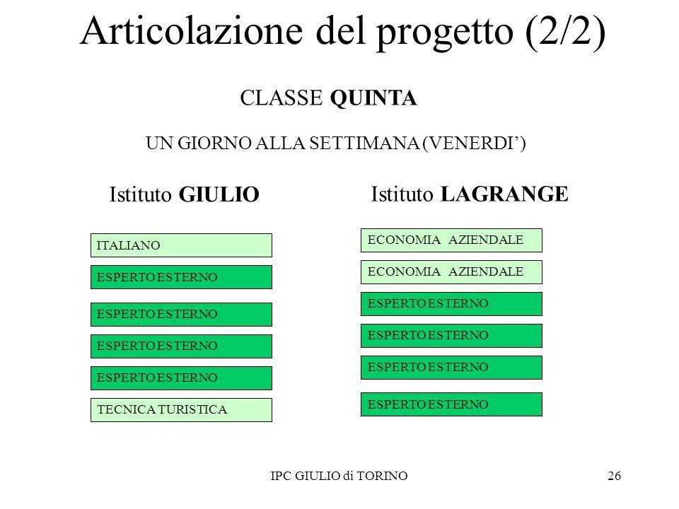26 ITALIANO TECNICA TURISTICA ESPERTO ESTERNO ECONOMIA AZIENDALE ESPERTO ESTERNO IPC GIULIO di TORINO Istituto GIULIO Istituto LAGRANGE CLASSE QUINTA UN GIORNO ALLA SETTIMANA (VENERDI) Articolazione del progetto (2/2)