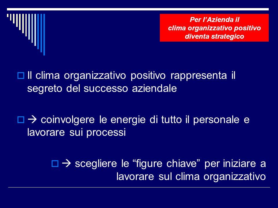 Il clima organizzativo positivo rappresenta il segreto del successo aziendale coinvolgere le energie di tutto il personale e lavorare sui processi scegliere le figure chiave per iniziare a lavorare sul clima organizzativo Per lAzienda il clima organizzativo positivo diventa strategico