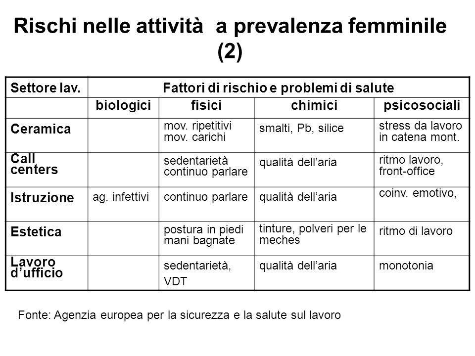 Rischi nelle attività a prevalenza femminile (2) Settore lav. Fattori di rischio e problemi di salute biologicifisicichimicipsicosociali Ceramica mov.