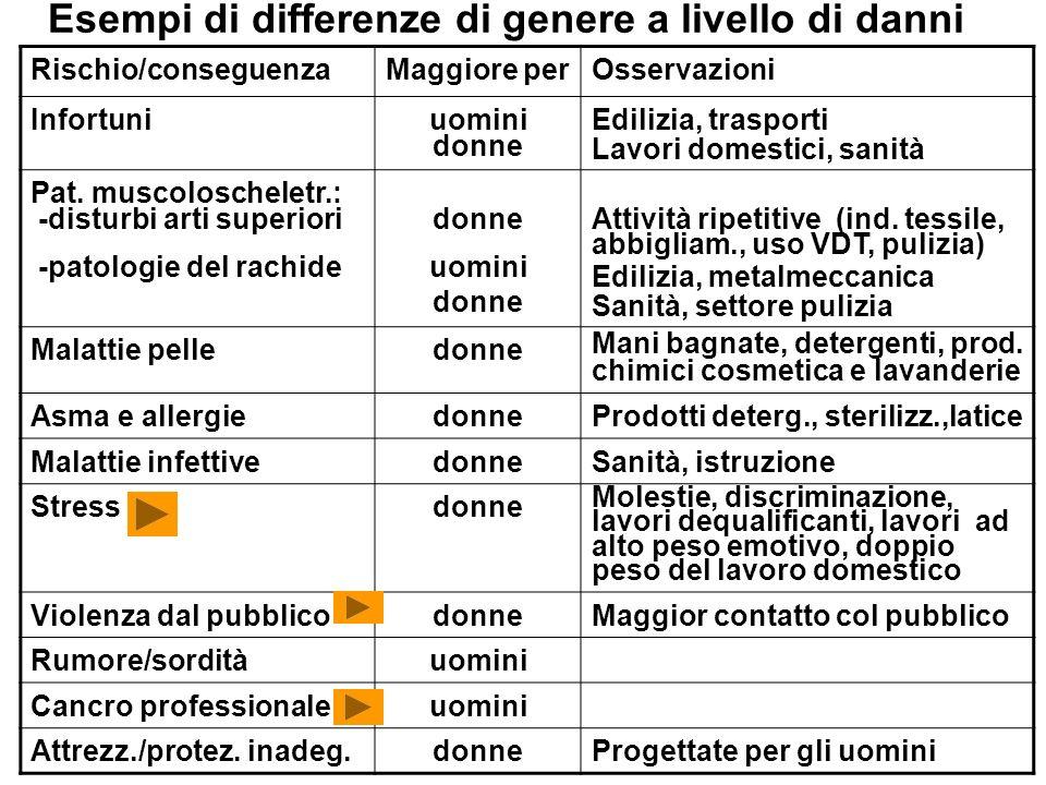 Esempi di differenze di genere a livello di danni Rischio/conseguenzaMaggiore perOsservazioni Infortuniuomini donne Edilizia, trasporti Lavori domesti