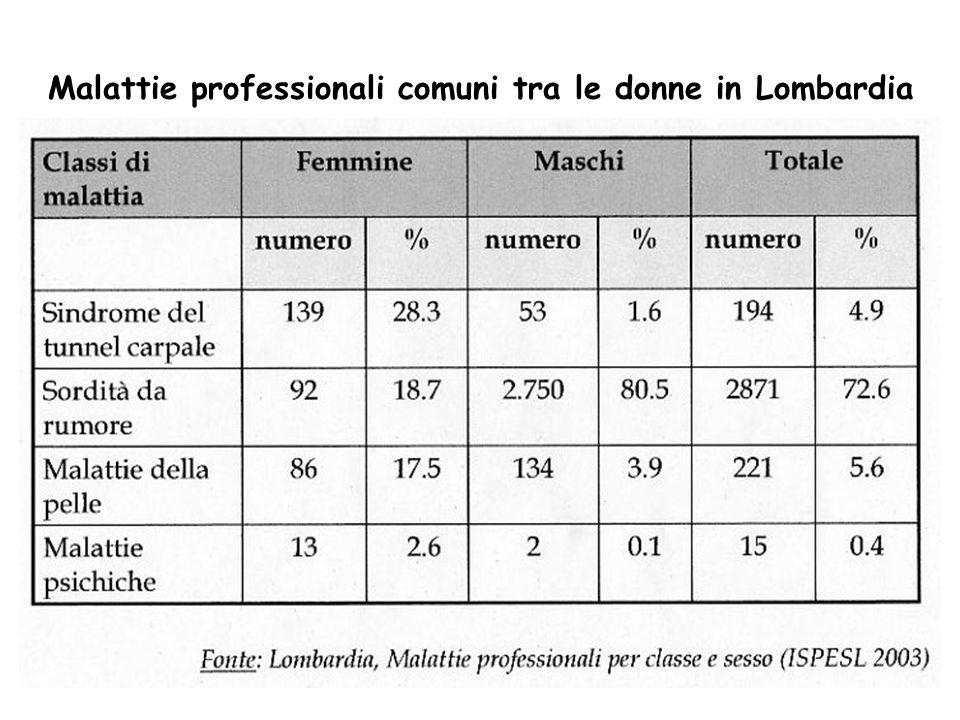 Malattie professionali comuni tra le donne in Lombardia
