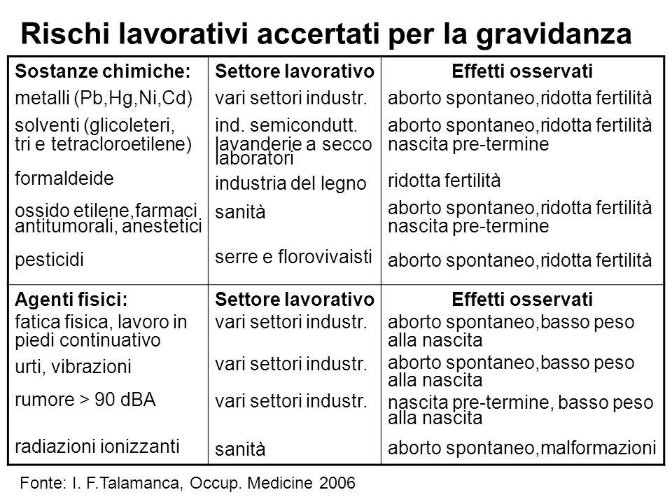 Rischi lavorativi accertati per la gravidanza Sostanze chimiche: metalli (Pb,Hg,Ni,Cd) solventi (glicoleteri, tri e tetracloroetilene) formaldeide oss