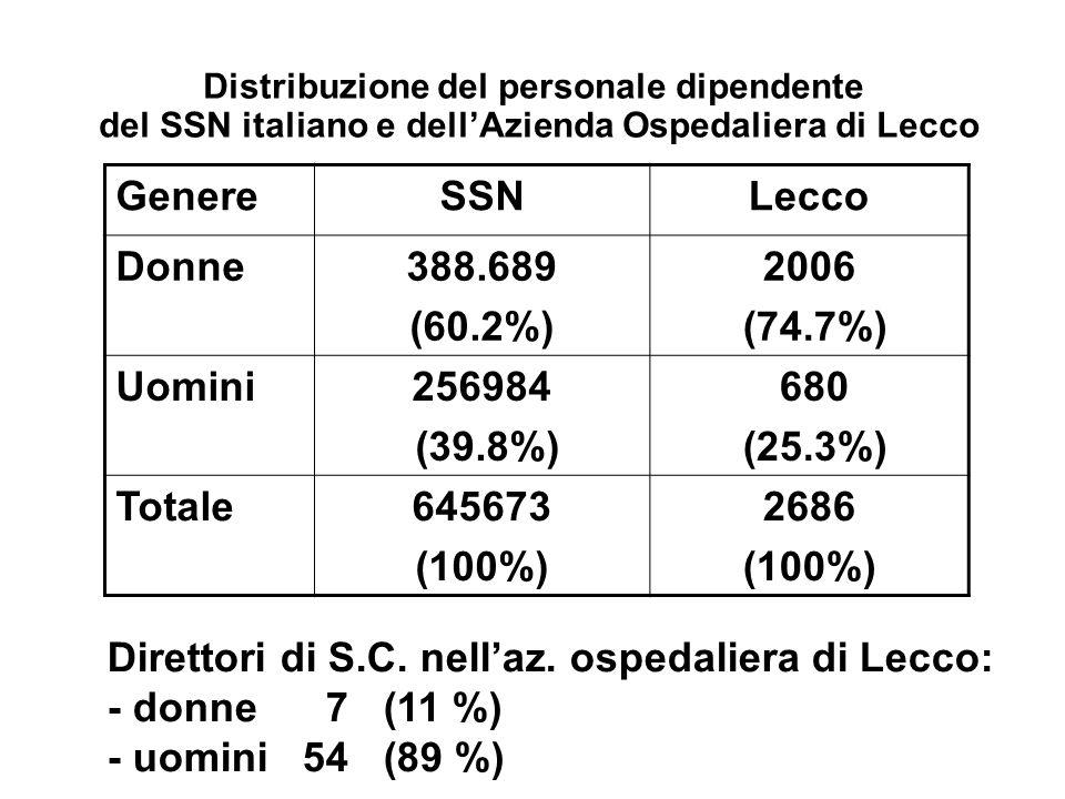 Distribuzione del personale dipendente del SSN italiano e dellAzienda Ospedaliera di Lecco GenereSSNLecco Donne388.689 (60.2%) 2006 (74.7%) Uomini2569