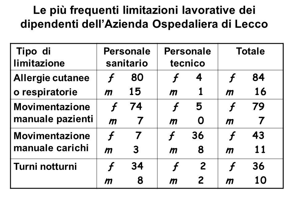 Le più frequenti limitazioni lavorative dei dipendenti dellAzienda Ospedaliera di Lecco Tipo di limitazione Personale sanitario Personale tecnico Tota