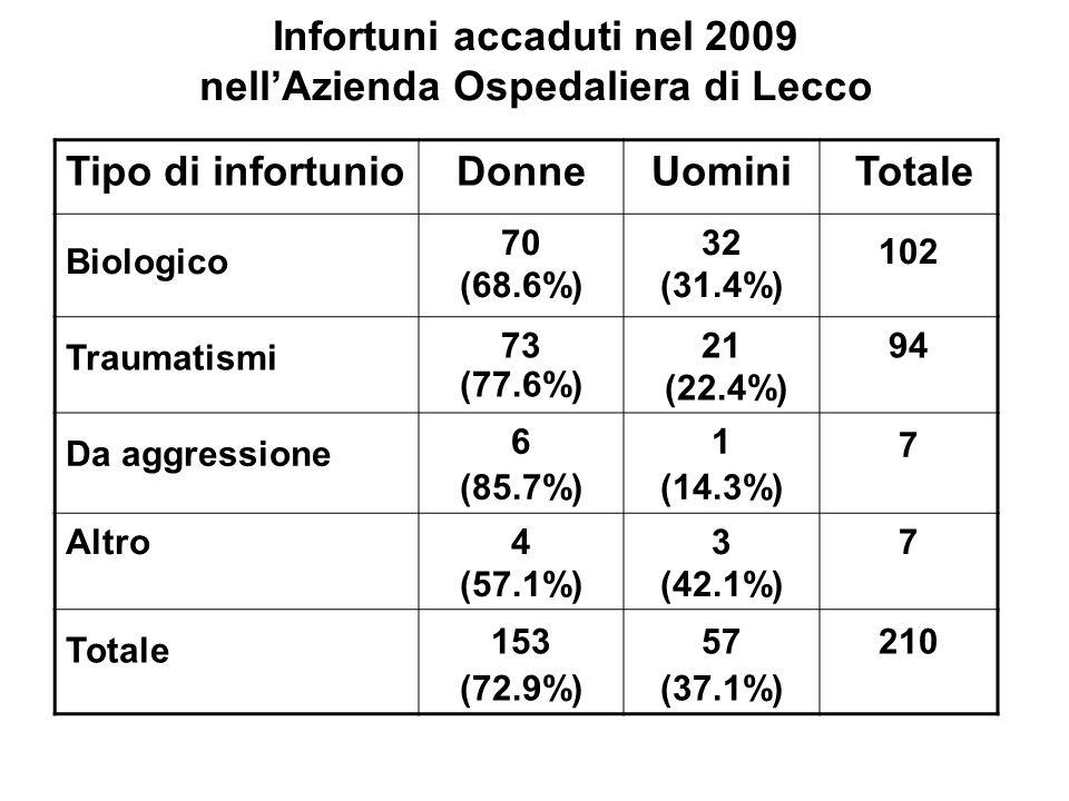 Infortuni accaduti nel 2009 nellAzienda Ospedaliera di Lecco Tipo di infortunioDonneUomini Totale Biologico 70 (68.6%) 32 (31.4%) 102 Traumatismi 73 (