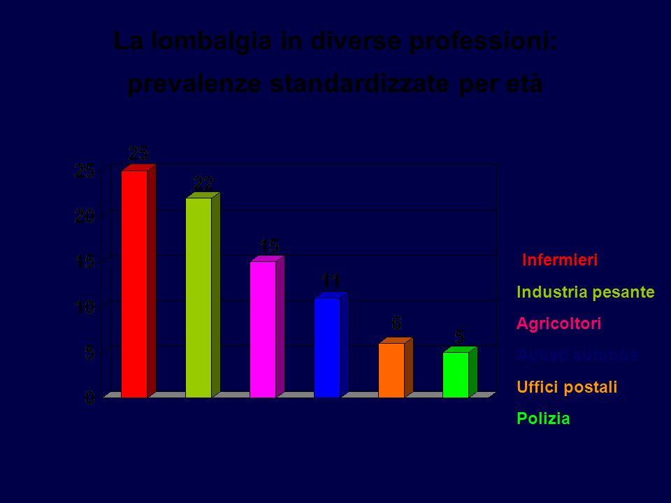 La lombalgia in diverse professioni: prevalenze standardizzate per età Infermieri Industria pesante Agricoltori Autisti autobus Uffici postali Polizia