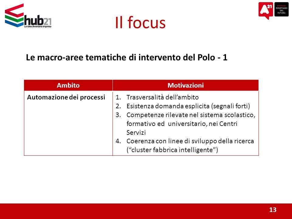Il focus Le macro-aree tematiche di intervento del Polo - 1 13 AmbitoMotivazioni Automazione dei processi1.Trasversalità dellambito 2.Esistenza domanda esplicita (segnali forti) 3.Competenze rilevate nel sistema scolastico, formativo ed universitario, nei Centri Servizi 4.Coerenza con linee di sviluppo della ricerca (cluster fabbrica intelligente)