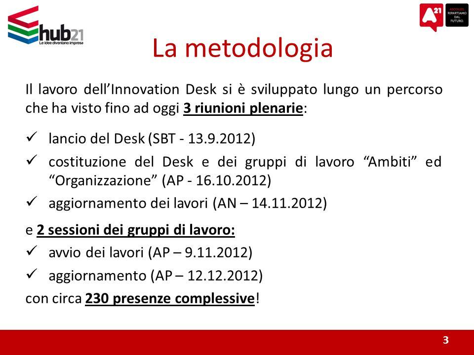La metodologia Il lavoro dellInnovation Desk si è sviluppato lungo un percorso che ha visto fino ad oggi 3 riunioni plenarie: lancio del Desk (SBT - 13.9.2012) costituzione del Desk e dei gruppi di lavoro Ambiti ed Organizzazione (AP - 16.10.2012) aggiornamento dei lavori (AN – 14.11.2012) e 2 sessioni dei gruppi di lavoro: avvio dei lavori (AP – 9.11.2012) aggiornamento (AP – 12.12.2012) con circa 230 presenze complessive.