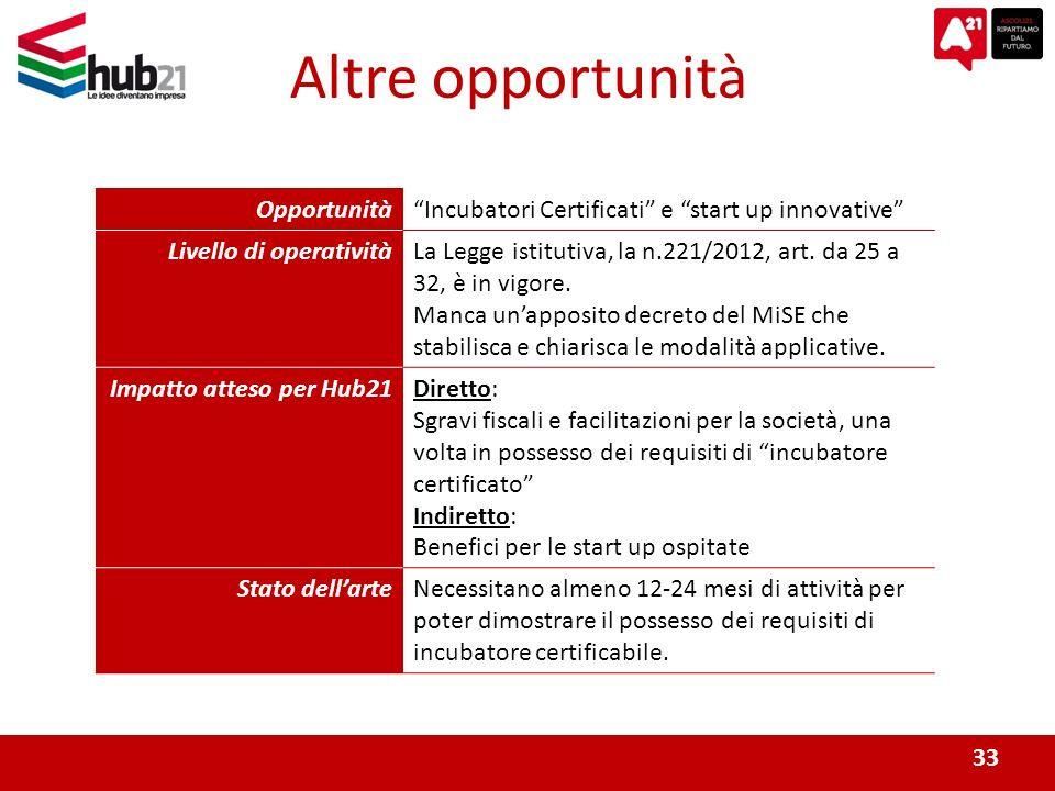 33 Altre opportunità OpportunitàIncubatori Certificati e start up innovative Livello di operativitàLa Legge istitutiva, la n.221/2012, art.