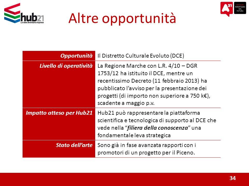 34 Altre opportunità OpportunitàIl Distretto Culturale Evoluto (DCE) Livello di operativitàLa Regione Marche con L.R.