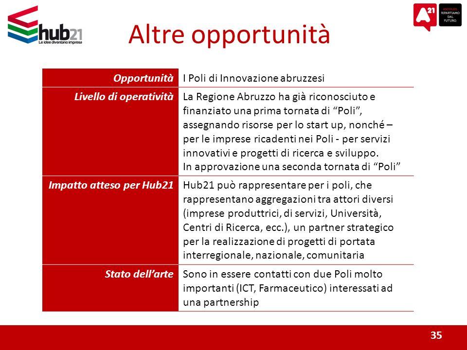 35 Altre opportunità OpportunitàI Poli di Innovazione abruzzesi Livello di operativitàLa Regione Abruzzo ha già riconosciuto e finanziato una prima tornata di Poli, assegnando risorse per lo start up, nonché – per le imprese ricadenti nei Poli - per servizi innovativi e progetti di ricerca e sviluppo.