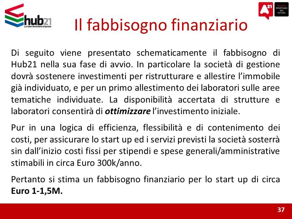 Il fabbisogno finanziario 37 Di seguito viene presentato schematicamente il fabbisogno di Hub21 nella sua fase di avvio.