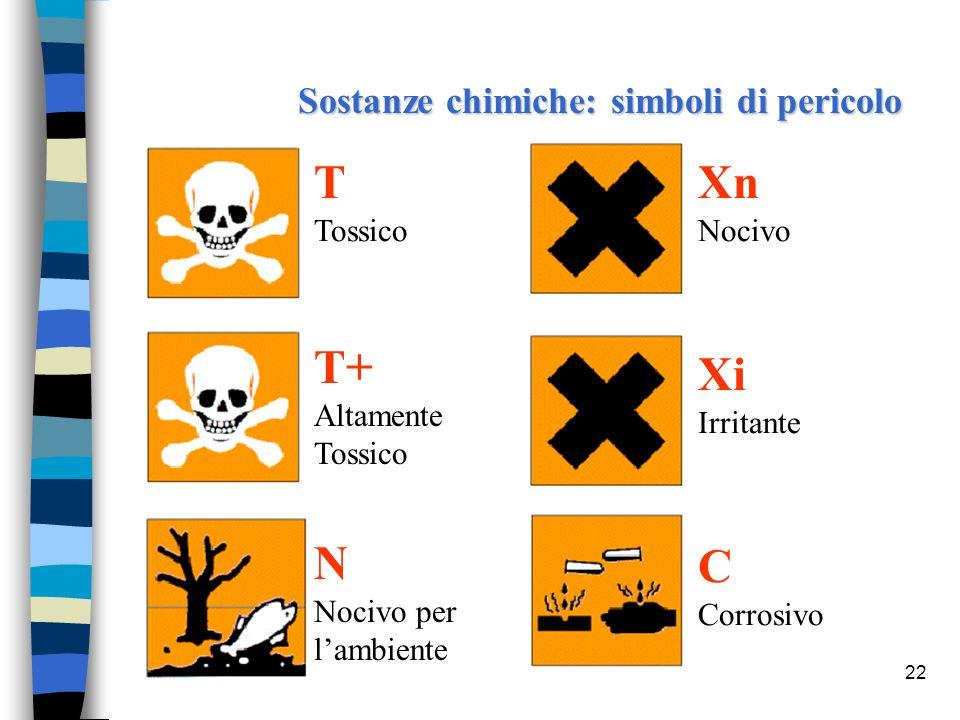 22 Sostanze chimiche: simboli di pericolo T Tossico T+ Altamente Tossico N Nocivo per lambiente Xn Nocivo Xi Irritante C Corrosivo