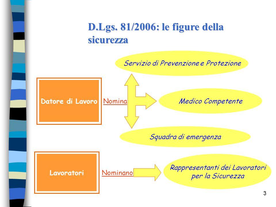 3 D.Lgs. 81/2006: le figure della sicurezza Rappresentanti dei Lavoratori per la Sicurezza Nominano Lavoratori Nomina Medico Competente Servizio di Pr