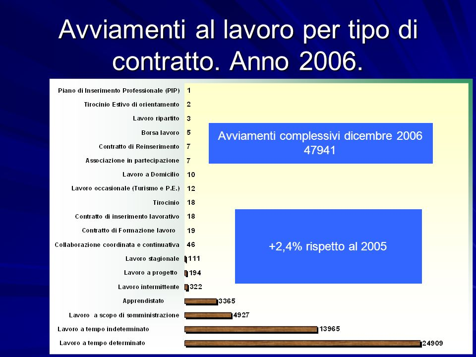Avviamenti al lavoro per tipo di contratto. Anno 2006. Avviamenti complessivi dicembre 2006 47941 +2,4% rispetto al 2005