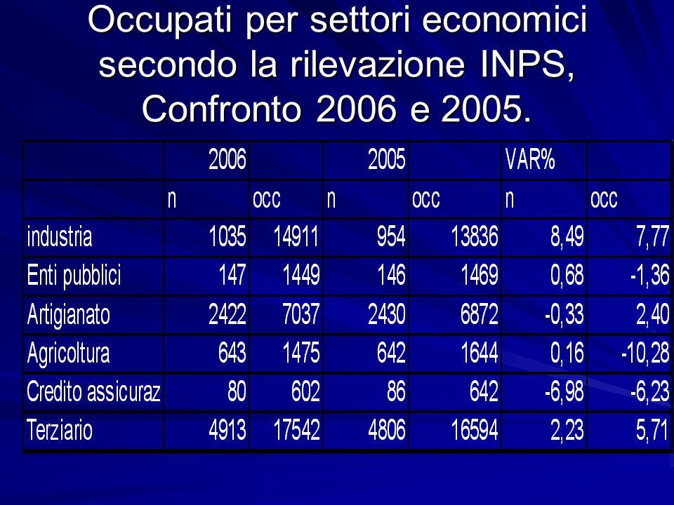 Loccupazione dipendente.1999- 2006 Provincia di Savona.