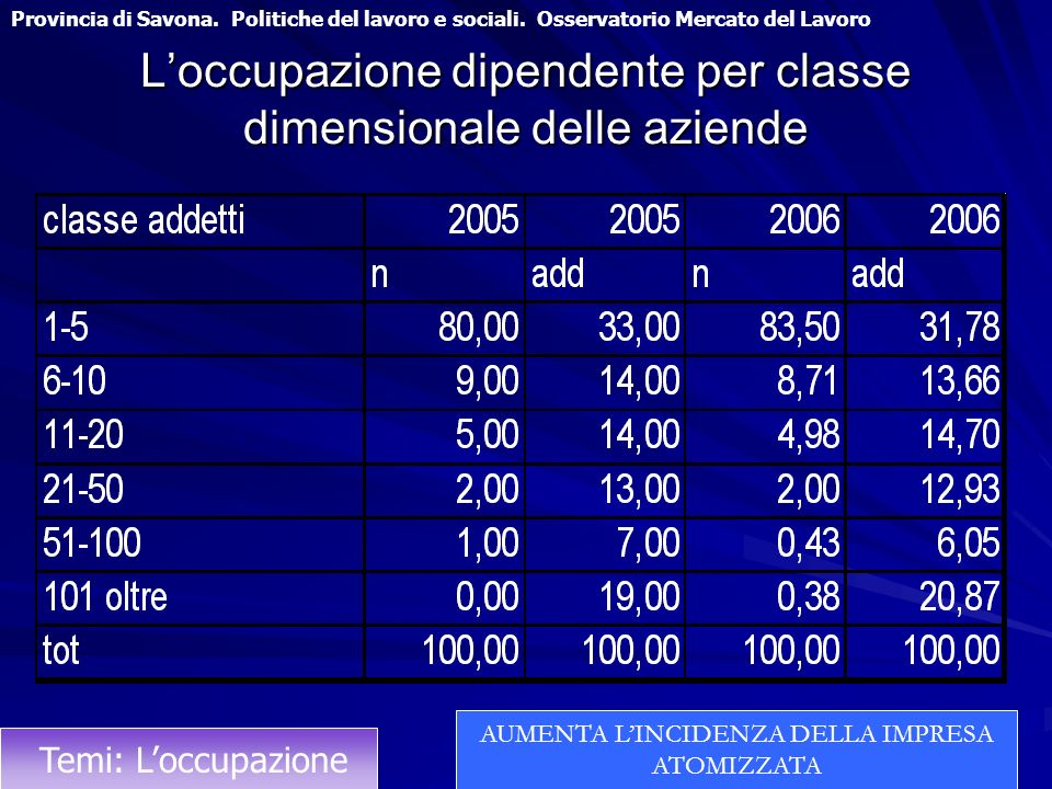 Loccupazione dipendente per classe dimensionale delle aziende Provincia di Savona. Politiche del lavoro e sociali. Osservatorio Mercato del Lavoro Tem