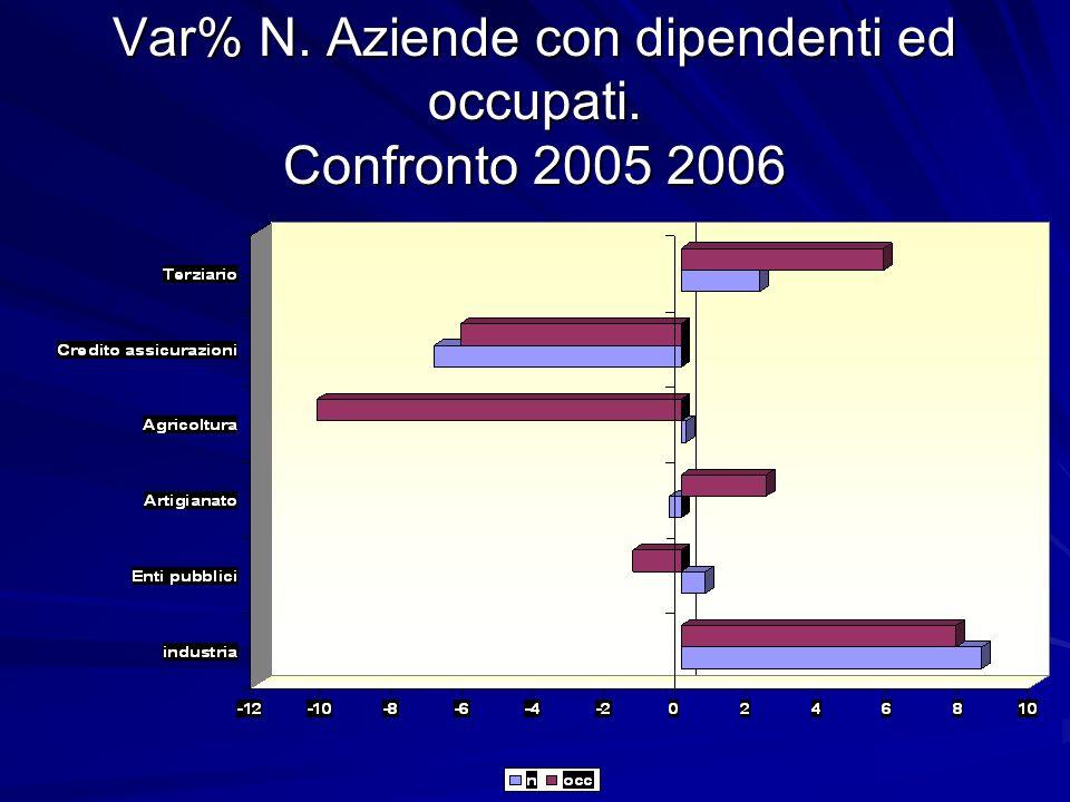 Var% N. Aziende con dipendenti ed occupati. Confronto 2005 2006