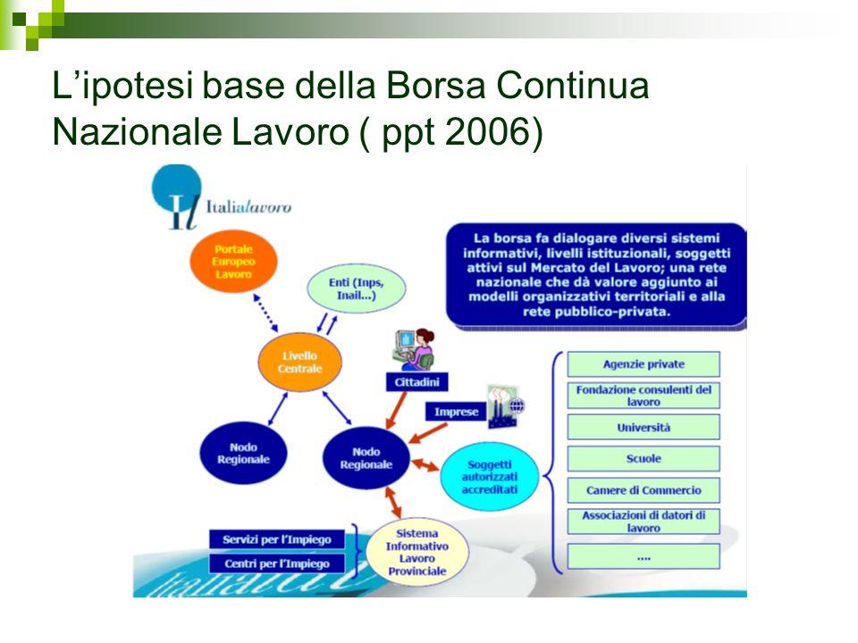 Lipotesi base della Borsa Continua Nazionale Lavoro ( ppt 2006)