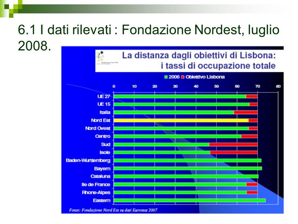 6.1 I dati rilevati : Fondazione Nordest, luglio 2008.