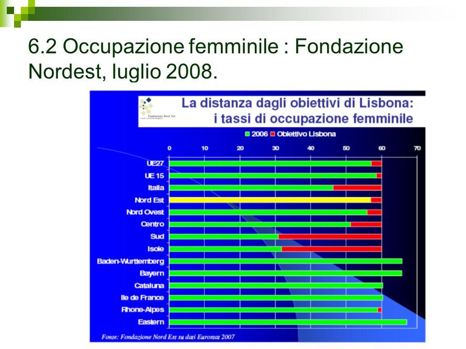 6.2 Occupazione femminile : Fondazione Nordest, luglio 2008.
