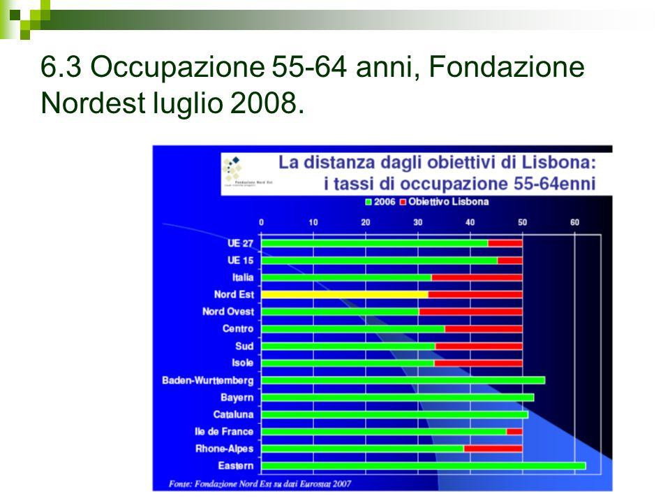 6.3 Occupazione 55-64 anni, Fondazione Nordest luglio 2008.
