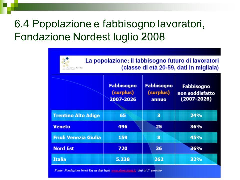6.4 Popolazione e fabbisogno lavoratori, Fondazione Nordest luglio 2008