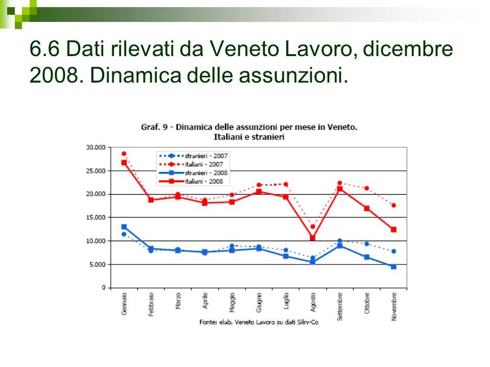 6.6 Dati rilevati da Veneto Lavoro, dicembre 2008. Dinamica delle assunzioni.