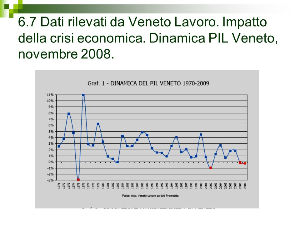 6.7 Dati rilevati da Veneto Lavoro. Impatto della crisi economica.