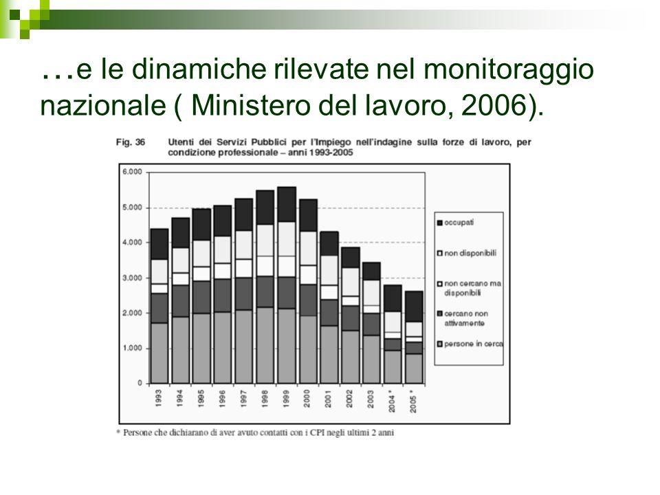 … e le dinamiche rilevate nel monitoraggio nazionale ( Ministero del lavoro, 2006).
