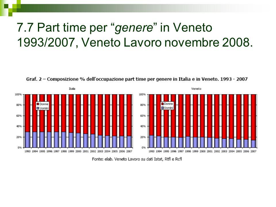 7.7 Part time per genere in Veneto 1993/2007, Veneto Lavoro novembre 2008.