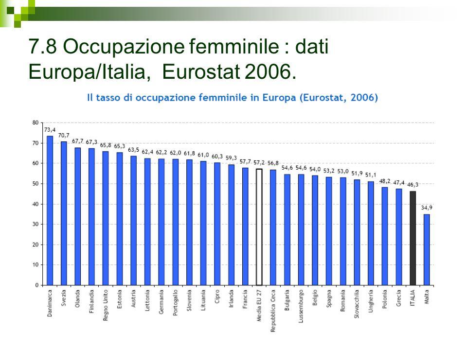 7.8 Occupazione femminile : dati Europa/Italia, Eurostat 2006.
