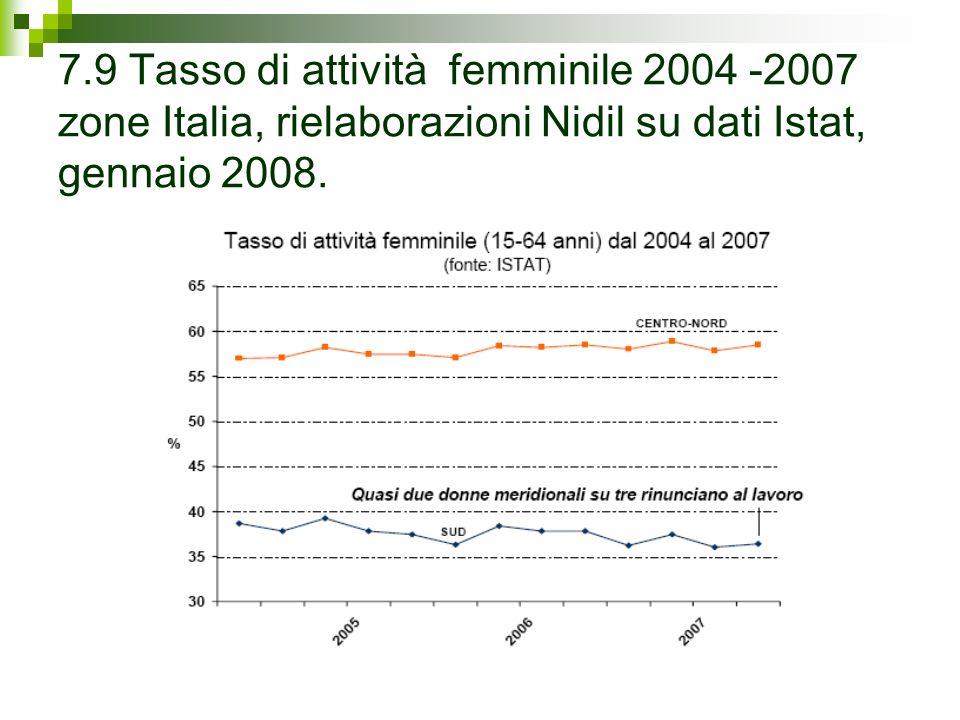 7.9 Tasso di attività femminile 2004 -2007 zone Italia, rielaborazioni Nidil su dati Istat, gennaio 2008.