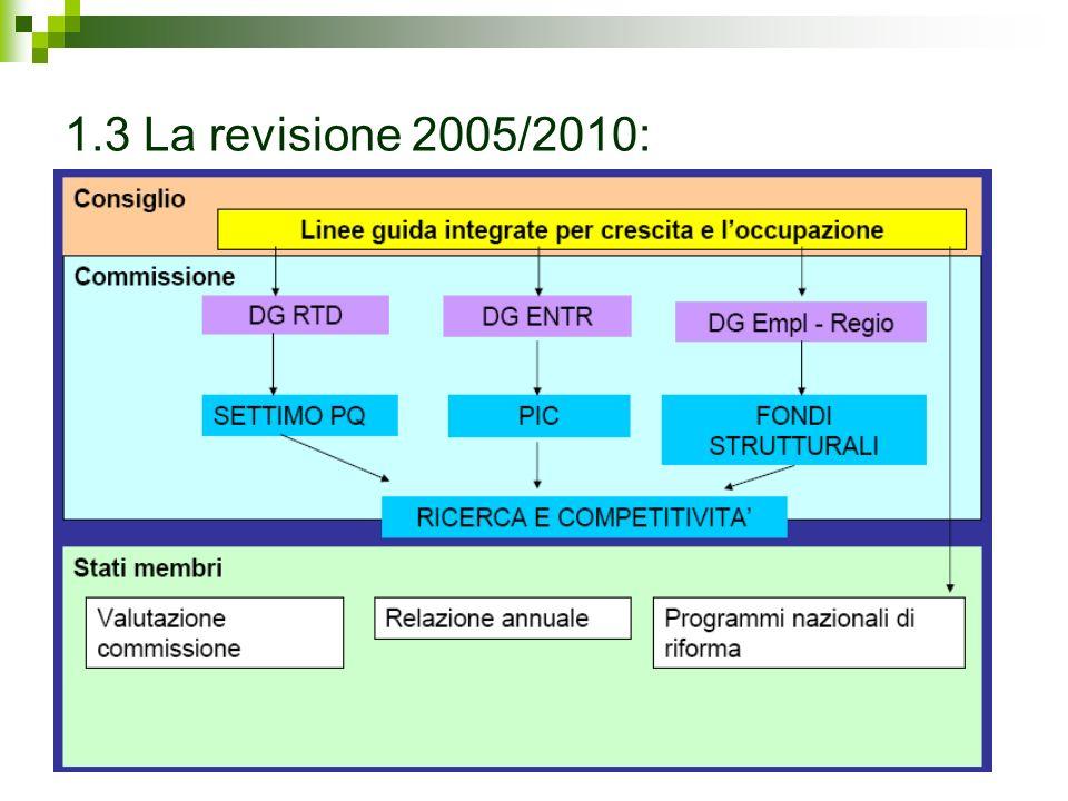 1.3 La revisione 2005/2010: