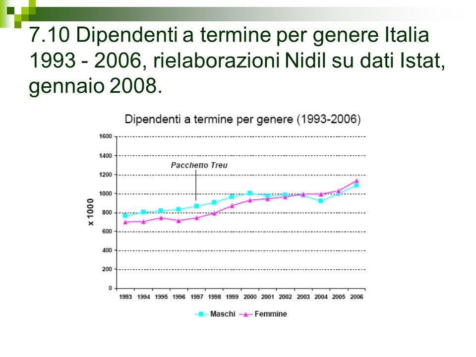 7.10 Dipendenti a termine per genere Italia 1993 - 2006, rielaborazioni Nidil su dati Istat, gennaio 2008.