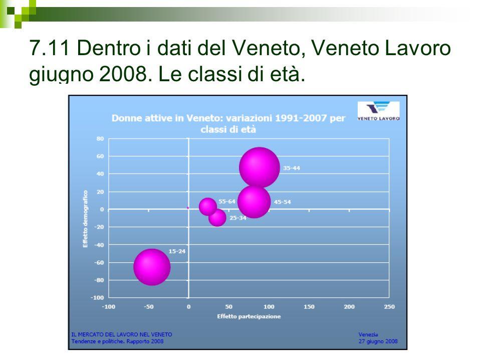 7.11 Dentro i dati del Veneto, Veneto Lavoro giugno 2008. Le classi di età.
