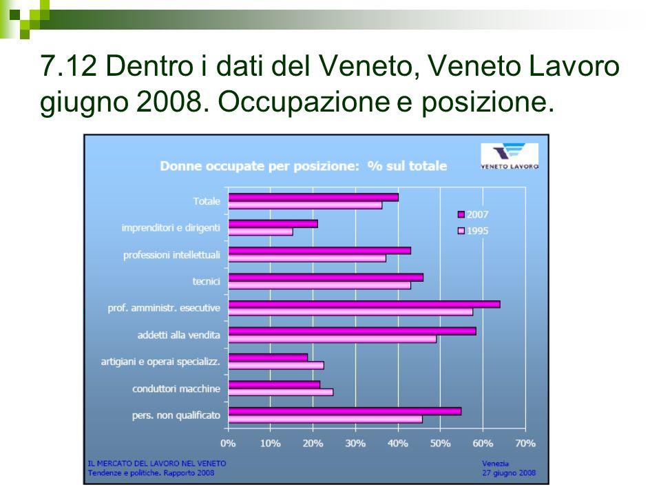 7.12 Dentro i dati del Veneto, Veneto Lavoro giugno 2008. Occupazione e posizione.