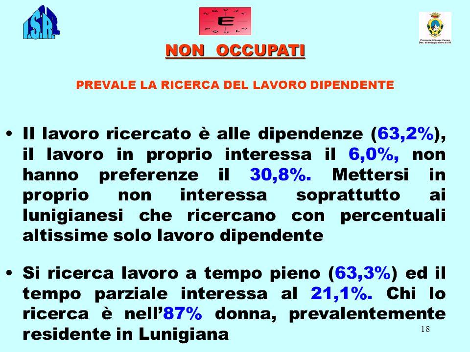 18 NON OCCUPATI NON OCCUPATI PREVALE LA RICERCA DEL LAVORO DIPENDENTE Il lavoro ricercato è alle dipendenze (63,2%), il lavoro in proprio interessa il 6,0%, non hanno preferenze il 30,8%.