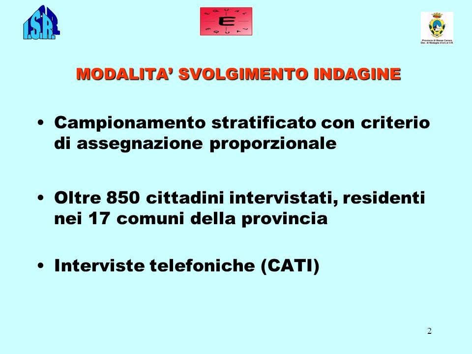 2 MODALITA SVOLGIMENTO INDAGINE Campionamento stratificato con criterio di assegnazione proporzionale Oltre 850 cittadini intervistati, residenti nei 17 comuni della provincia Interviste telefoniche (CATI)