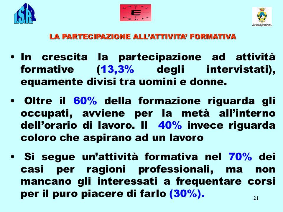 21 LA PARTECIPAZIONE ALLATTIVITA FORMATIVA In crescita la partecipazione ad attività formative (13,3% degli intervistati), equamente divisi tra uomini e donne.