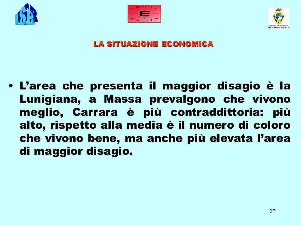 27 LA SITUAZIONE ECONOMICA Larea che presenta il maggior disagio è la Lunigiana, a Massa prevalgono che vivono meglio, Carrara è più contraddittoria: più alto, rispetto alla media è il numero di coloro che vivono bene, ma anche più elevata larea di maggior disagio.