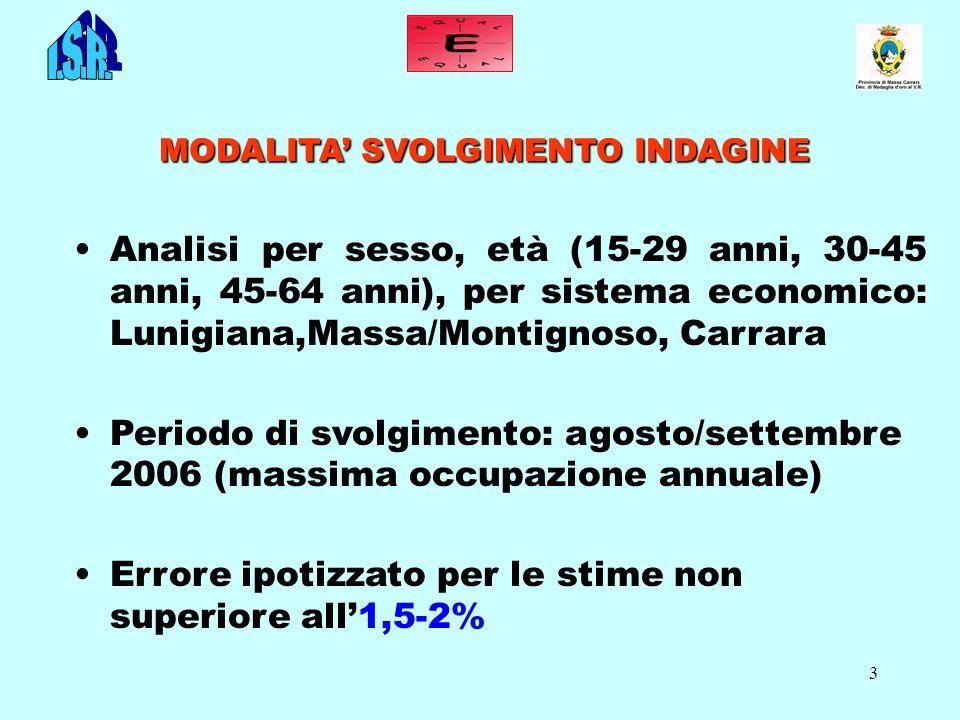 3 MODALITA SVOLGIMENTO INDAGINE Analisi per sesso, età (15-29 anni, 30-45 anni, 45-64 anni), per sistema economico: Lunigiana,Massa/Montignoso, Carrar