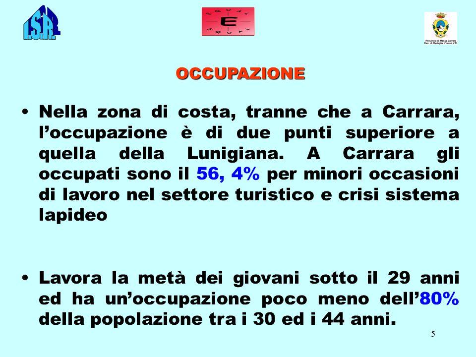 5 OCCUPAZIONE Nella zona di costa, tranne che a Carrara, loccupazione è di due punti superiore a quella della Lunigiana. A Carrara gli occupati sono i