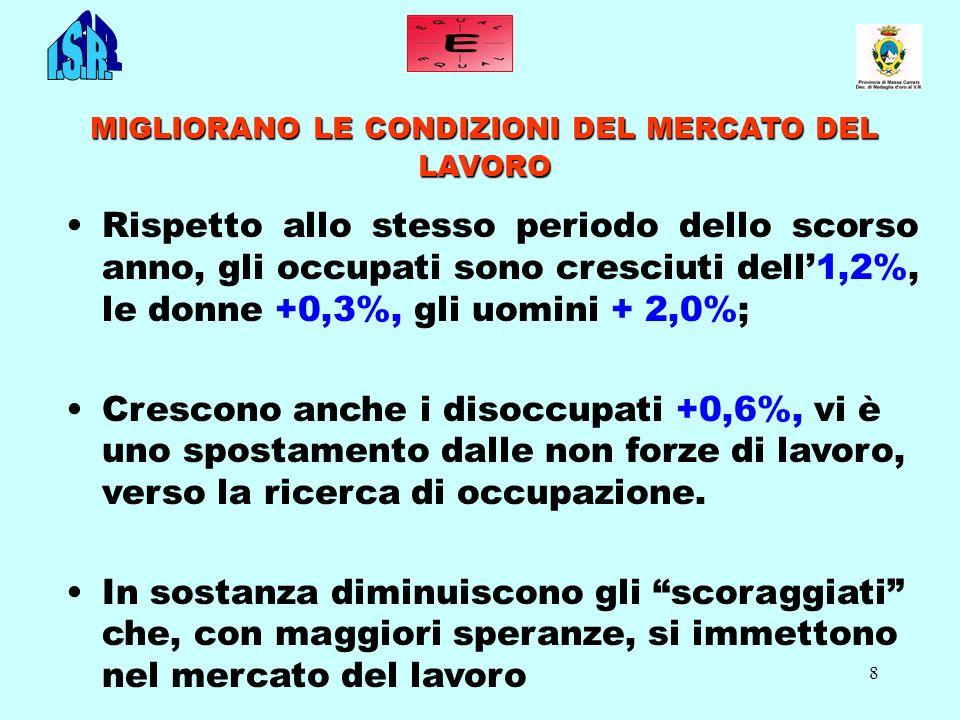 8 MIGLIORANO LE CONDIZIONI DEL MERCATO DEL LAVORO Rispetto allo stesso periodo dello scorso anno, gli occupati sono cresciuti dell1,2%, le donne +0,3%