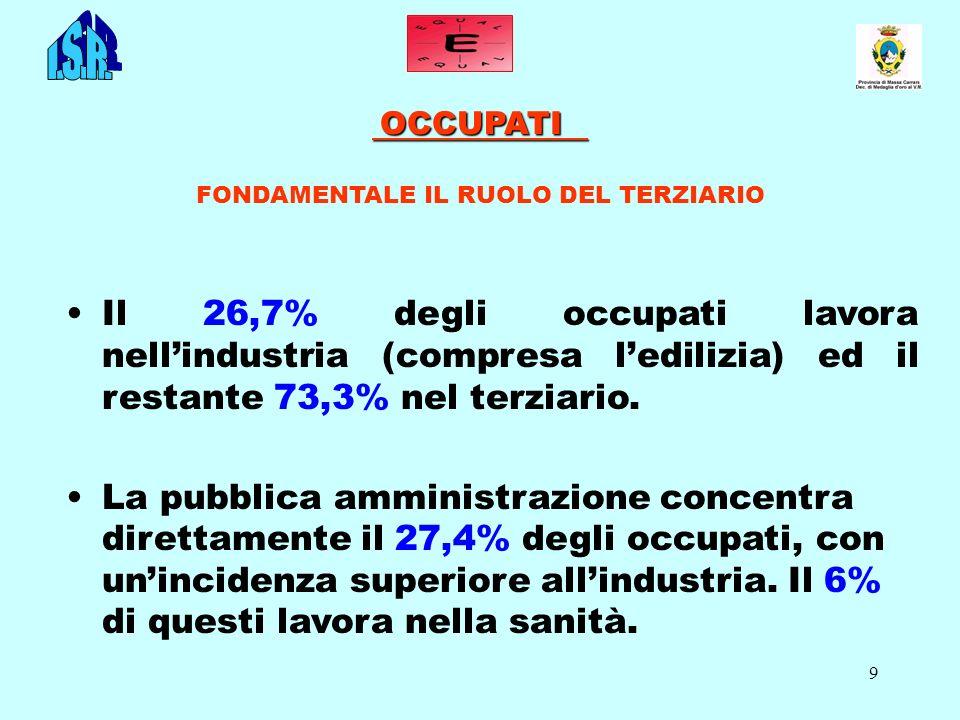 9 OCCUPATI OCCUPATI FONDAMENTALE IL RUOLO DEL TERZIARIO Il 26,7% degli occupati lavora nellindustria (compresa ledilizia) ed il restante 73,3% nel terziario.