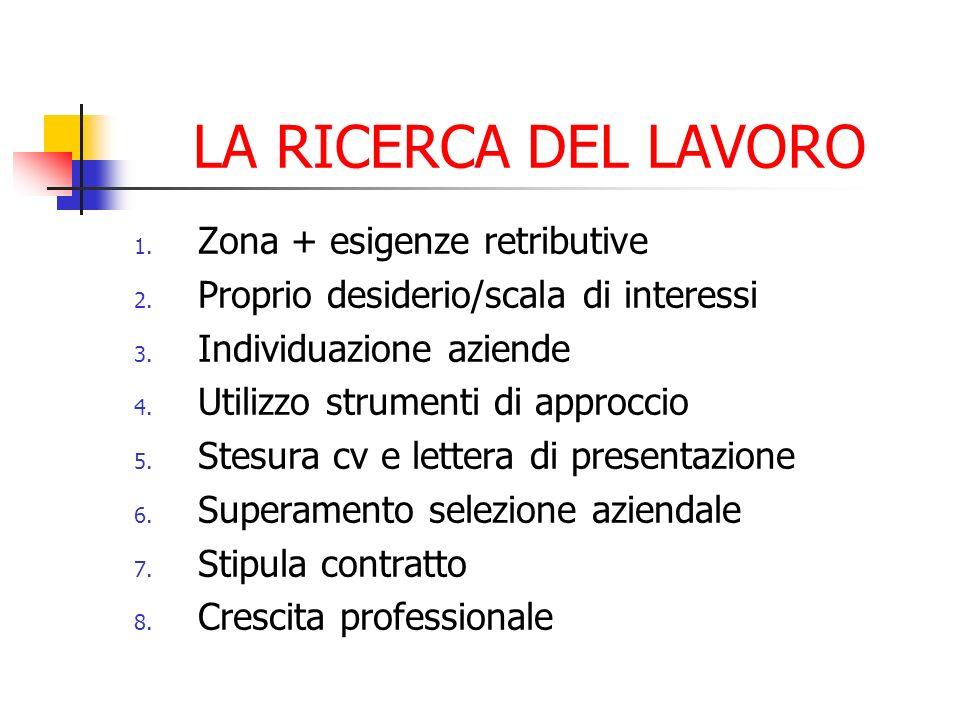 LA RICERCA DEL LAVORO 1. Zona + esigenze retributive 2.