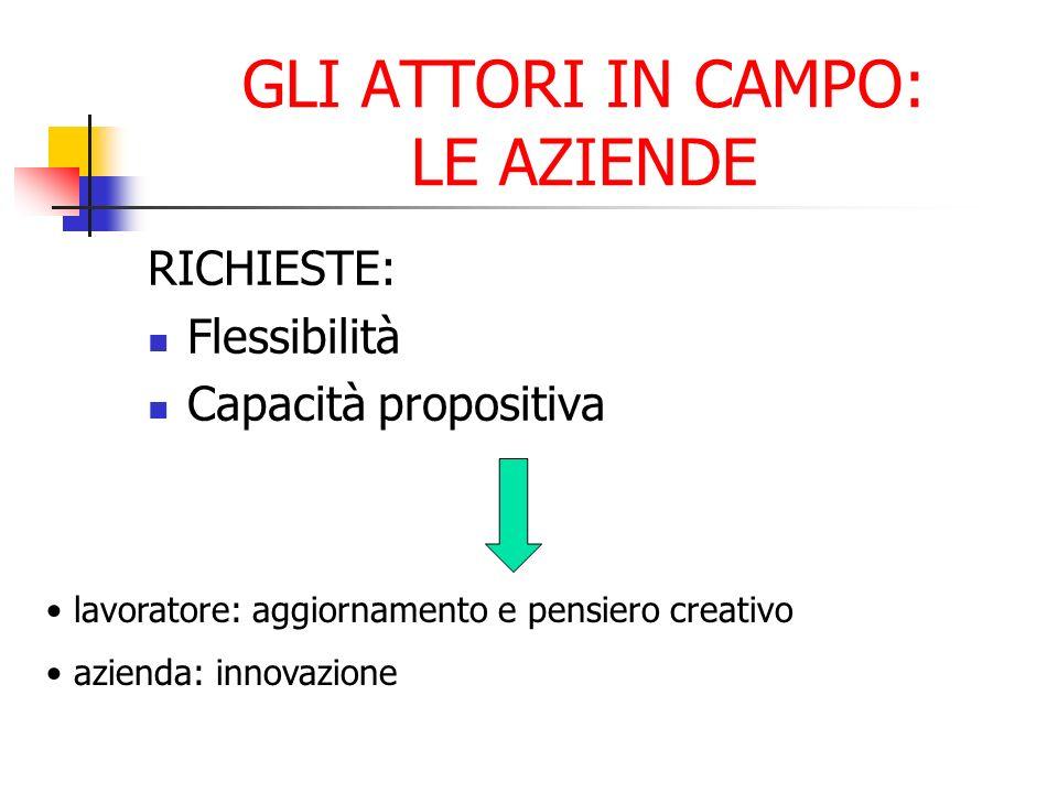 GLI ATTORI IN CAMPO: LE AZIENDE RICHIESTE: Flessibilità Capacità propositiva lavoratore: aggiornamento e pensiero creativo azienda: innovazione
