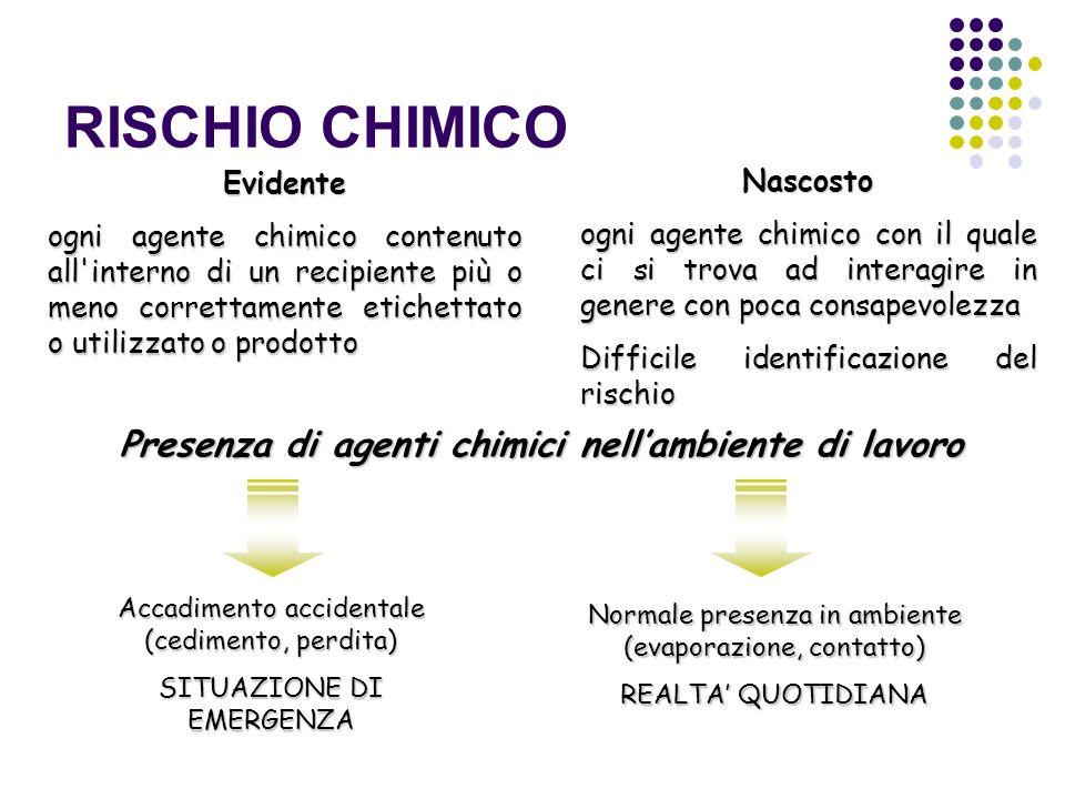 RISCHIO CHIMICO Presenza di agenti chimici nellambiente di lavoro Evidente ogni agente chimico contenuto all'interno di un recipiente più o meno corre