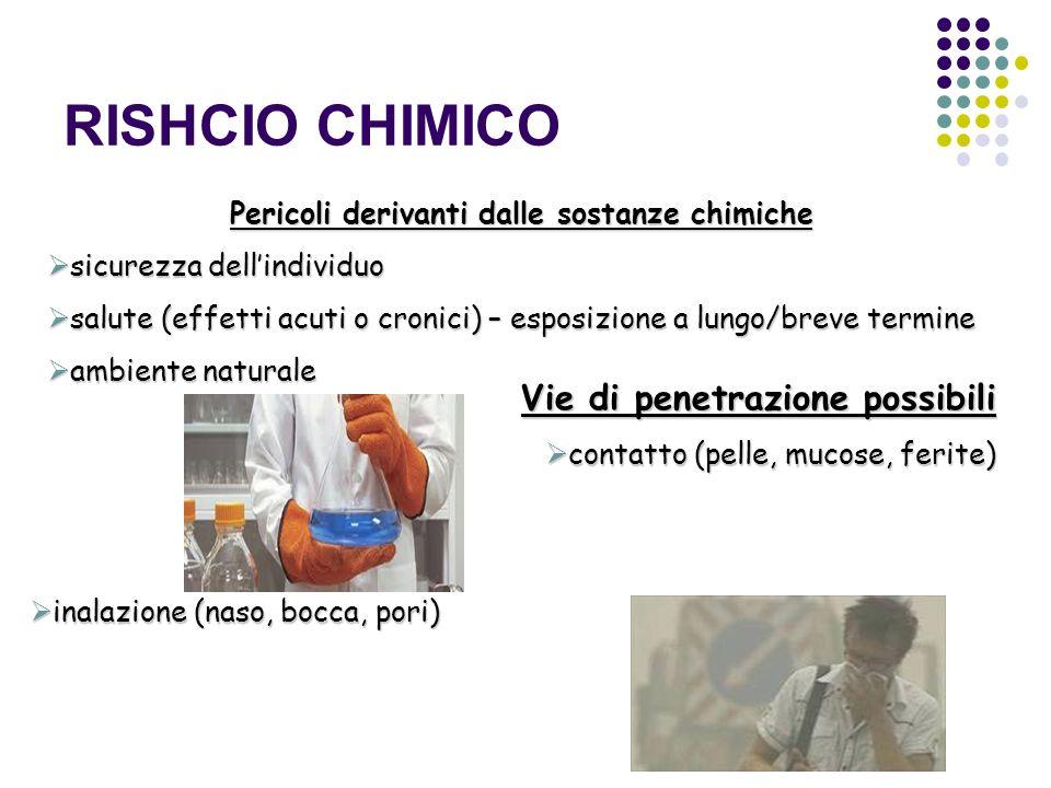 RISHCIO CHIMICO Pericoli derivanti dalle sostanze chimiche sicurezza dellindividuo sicurezza dellindividuo salute (effetti acuti o cronici) – esposizi