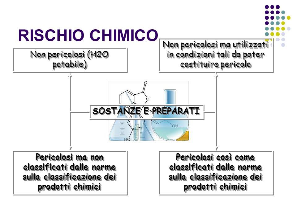 RISCHIO CHIMICO SOSTANZE E PREPARATI Pericolosi così come classificati dalle norme sulla classificazione dei prodotti chimici Non pericolosi ma utiliz